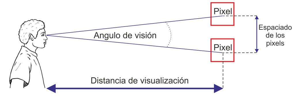 Comunique_distancia y angulo vision